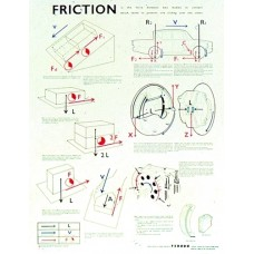 Chart, Friction