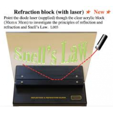 Refraction block Snells Law